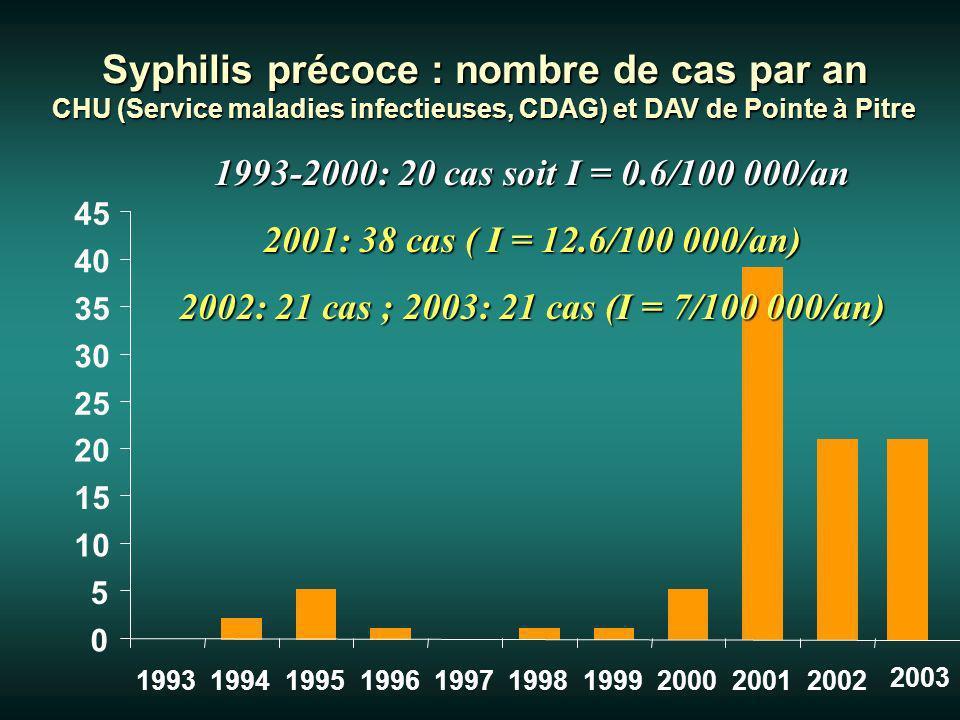 Syphilis précoce : nombre de cas par an CHU (Service maladies infectieuses, CDAG) et DAV de Pointe à Pitre 0 5 10 15 20 25 30 35 40 45 1993199419951996199719981999200020012002 1993-2000: 20 cas soit I = 0.6/100 000/an 2001: 38 cas ( I = 12.6/100 000/an) 2002: 21 cas ; 2003: 21 cas (I = 7/100 000/an) 2003