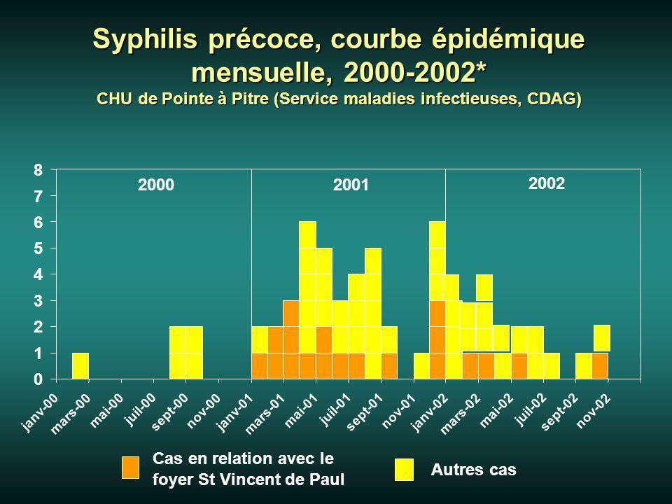 Description des cas (1) 1993-2000 2000-1- 02 N cas 20 63 (4+38+21) N moyen par an 2,529,5 Age moyen 44,4 35 (14-68) Sex ratio H/F 0.811.1 Homosexualité 1/20 (5%) 3/63 (4.8%) Guadeloupe = 43 (68 %), Dominique = 14 (22 %), Haiti= 5 (8 %), Saint-Domingue = 1 Grossesses: 12 / 30 F (40 %)