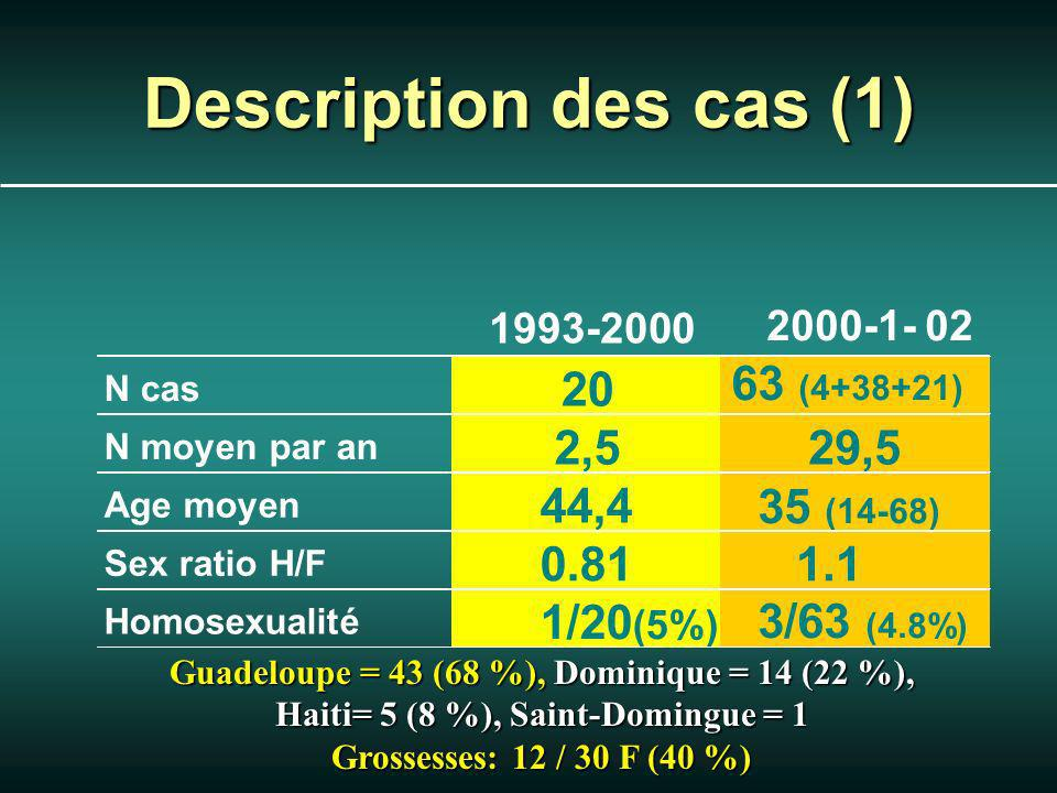 Description des cas (1) 1993-2000 2000-1- 02 N cas 20 63 (4+38+21) N moyen par an 2,529,5 Age moyen 44,4 35 (14-68) Sex ratio H/F 0.811.1 Homosexualité 1/20 (5%) 3/63 (4.8%) Guadeloupe = 43 (68 %), Dominique = 14 (22 %), Haiti= 5 (8 %), Saint-Domingue = 1 Grossesses: 12 / 30 F (40 %)