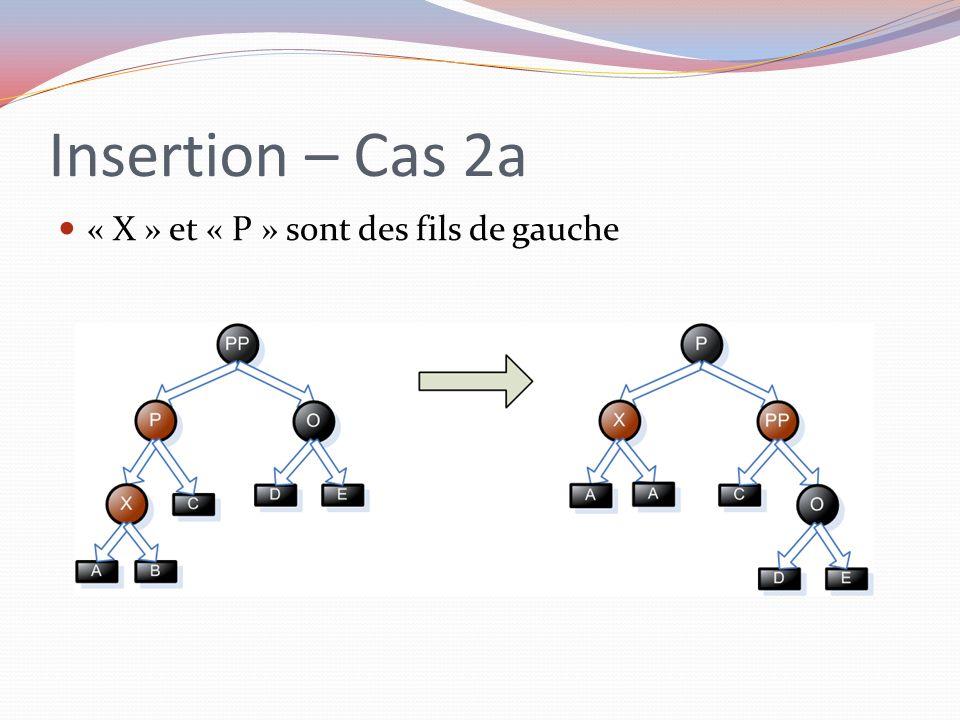 Insertion – Cas 2a « X » et « P » sont des fils de gauche