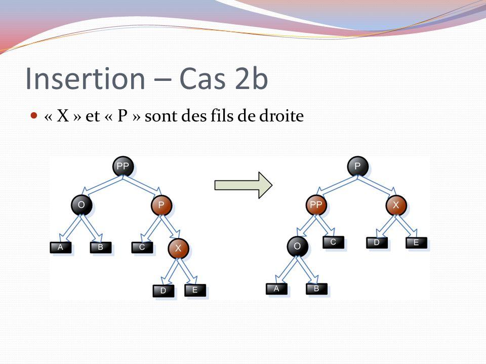 Insertion – Cas 2b « X » et « P » sont des fils de droite