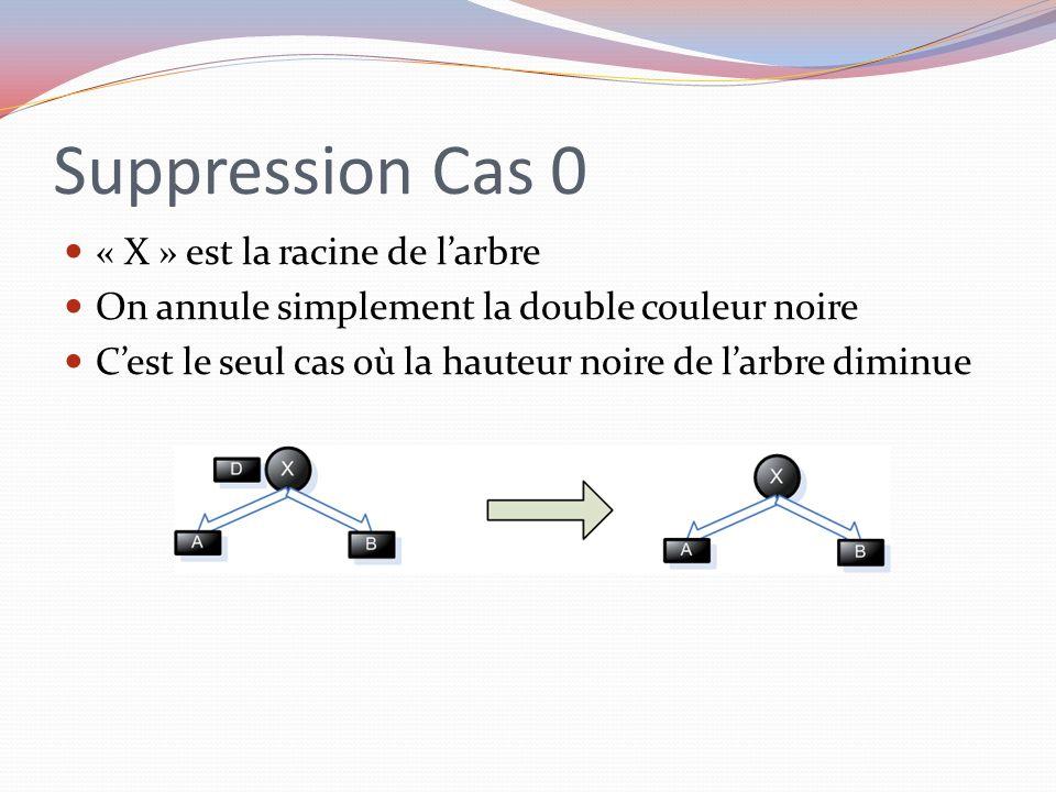 Suppression Cas 0 « X » est la racine de larbre On annule simplement la double couleur noire Cest le seul cas où la hauteur noire de larbre diminue
