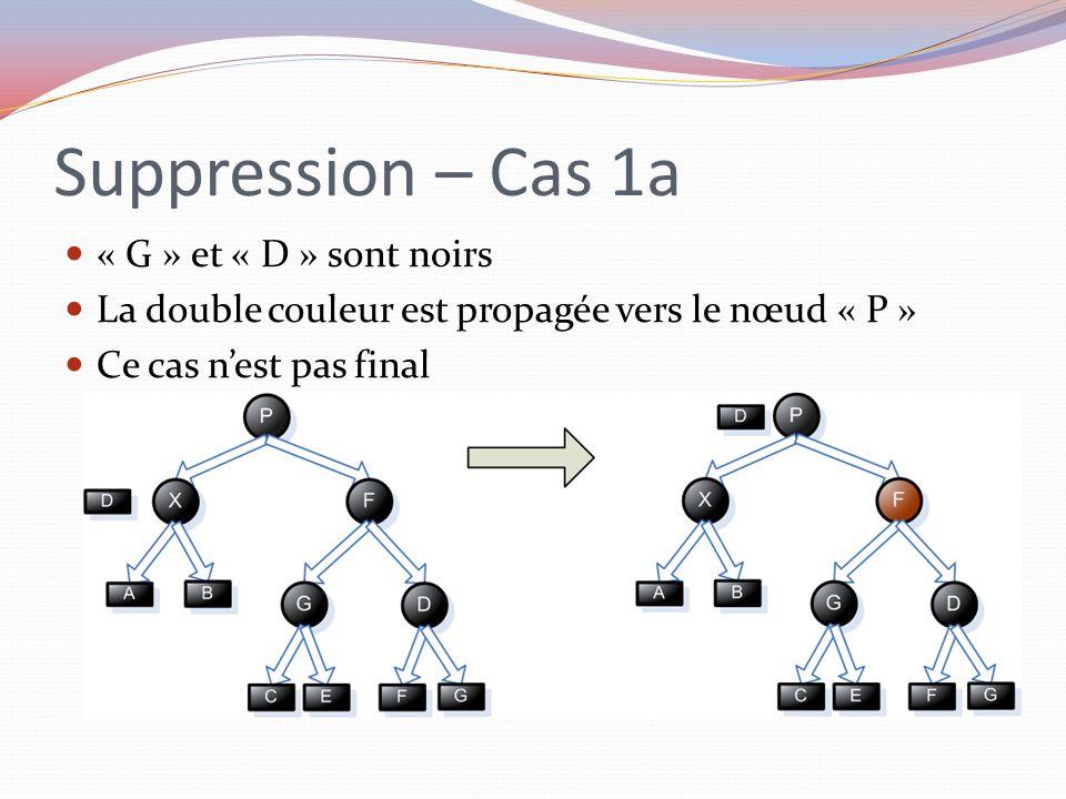 Suppression – Cas 1a « G » et « D » sont noirs La double couleur est propagée vers le nœud « P » Ce cas nest pas final