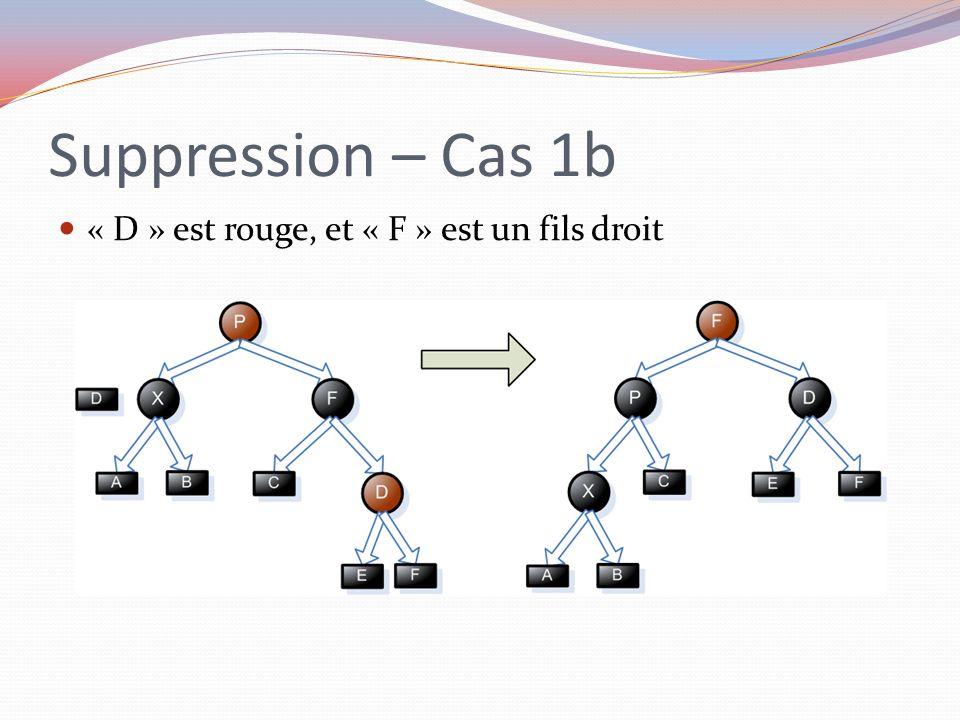 Suppression – Cas 1b « D » est rouge, et « F » est un fils droit