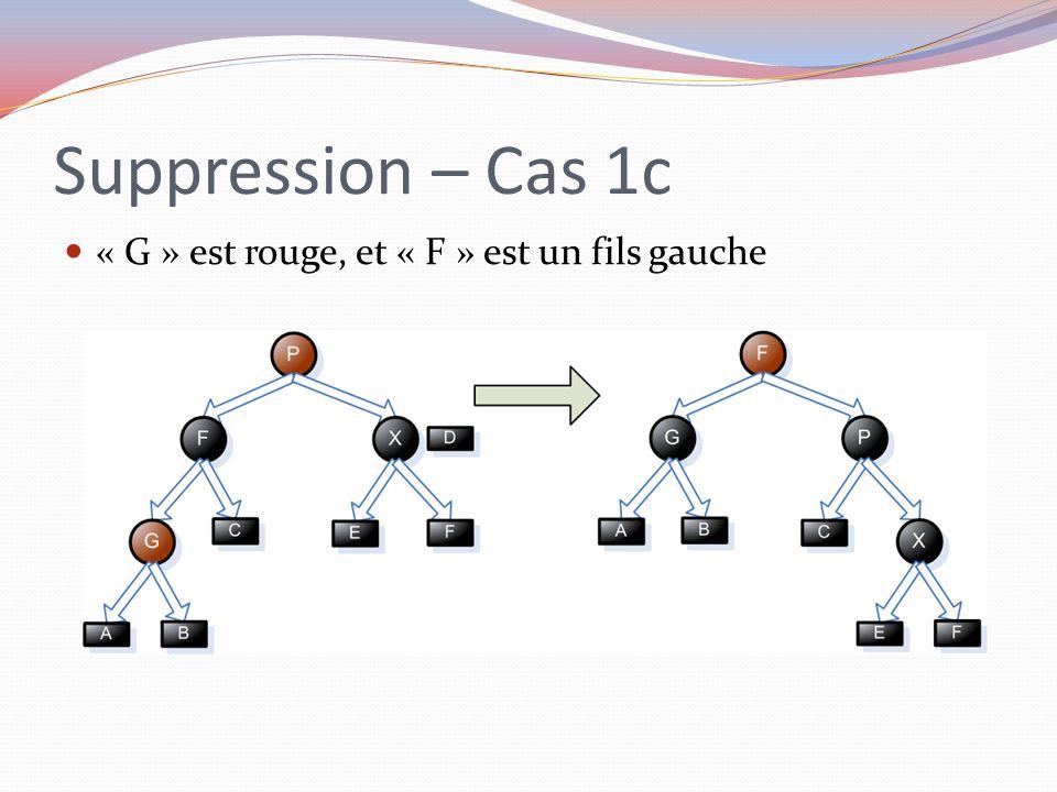 Suppression – Cas 1c « G » est rouge, et « F » est un fils gauche