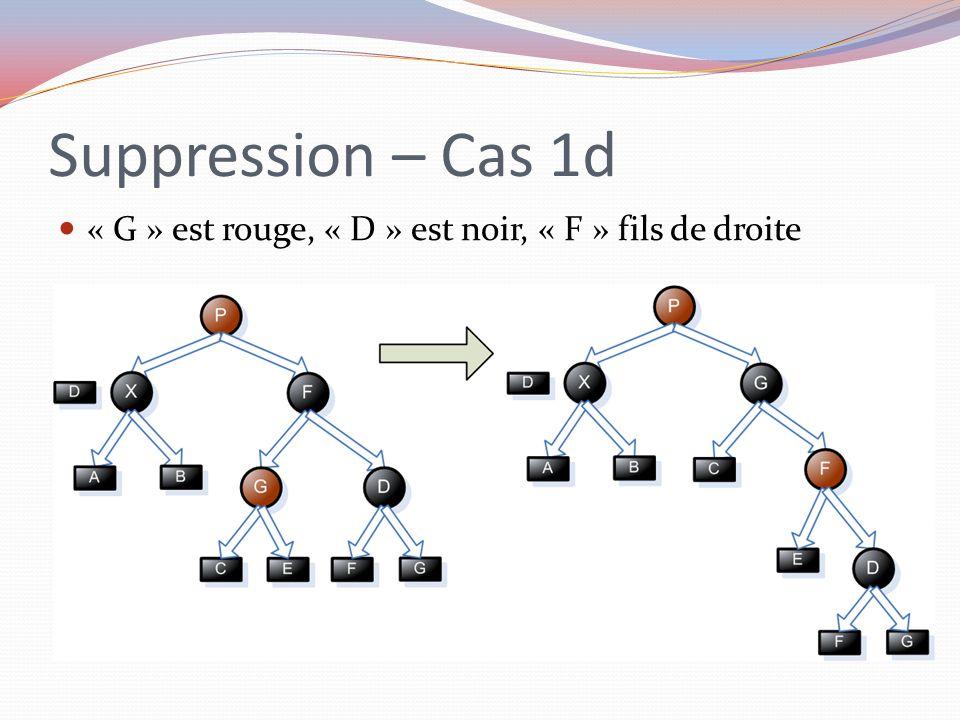Suppression – Cas 1d « G » est rouge, « D » est noir, « F » fils de droite