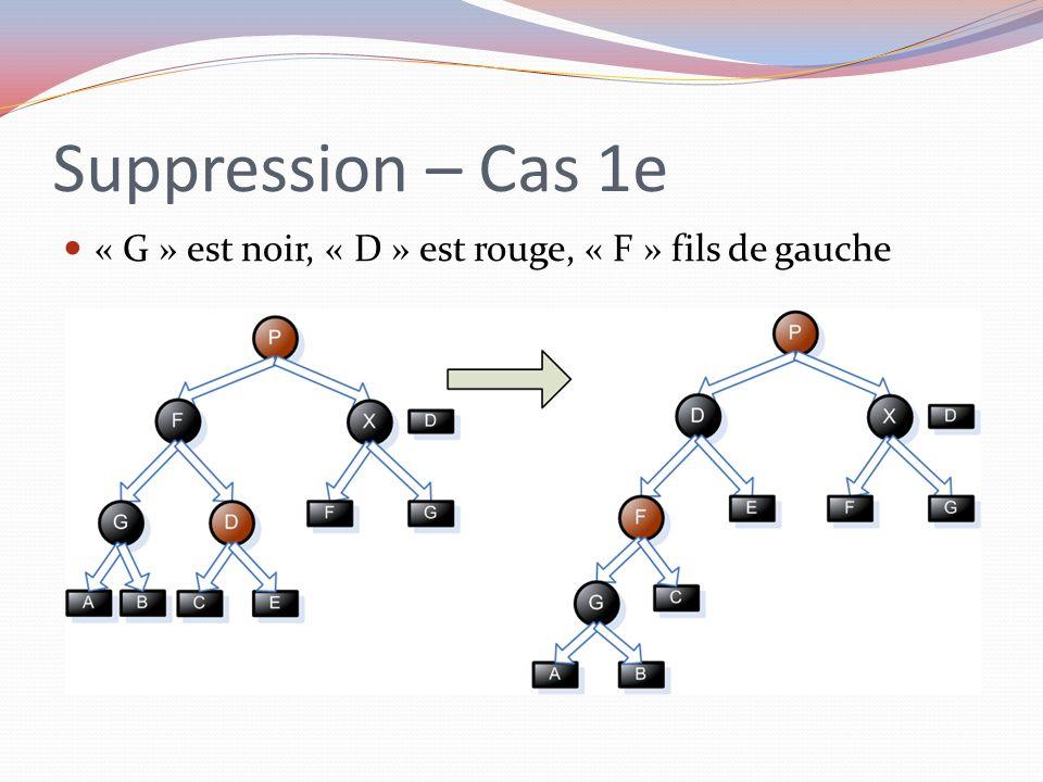Suppression – Cas 1e « G » est noir, « D » est rouge, « F » fils de gauche