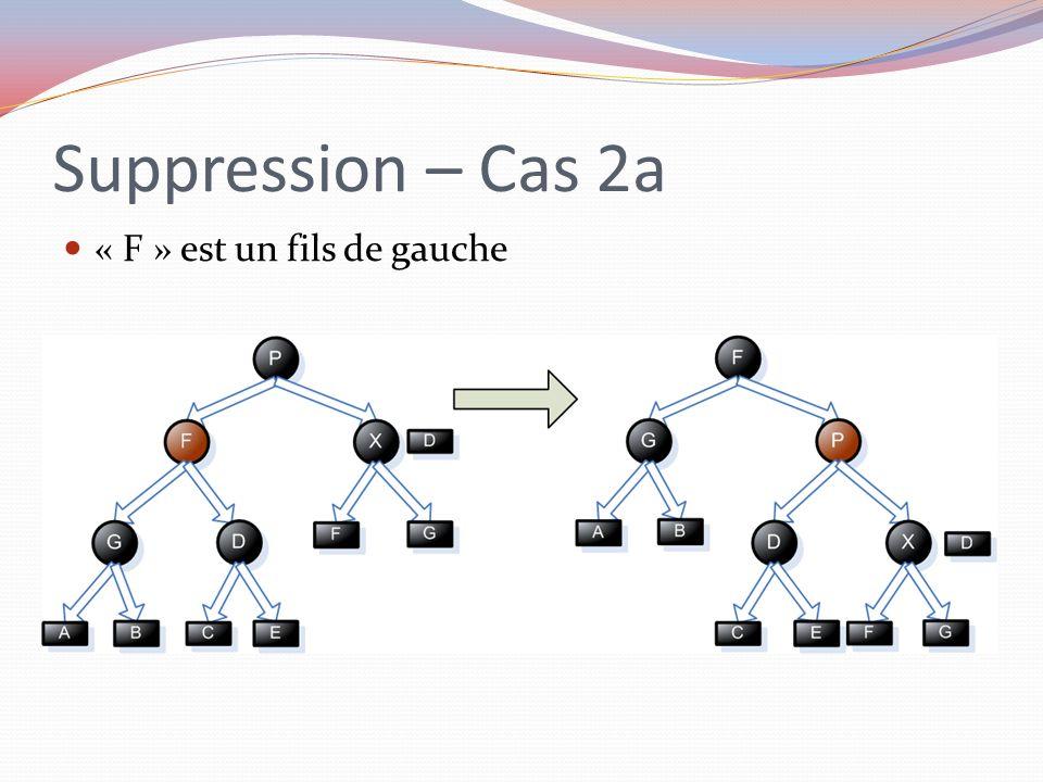 Suppression – Cas 2a « F » est un fils de gauche