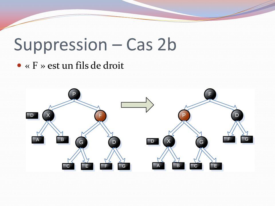 Suppression – Cas 2b « F » est un fils de droit