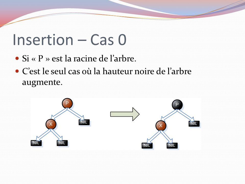 Insertion – Cas 0 Si « P » est la racine de larbre. Cest le seul cas où la hauteur noire de larbre augmente.