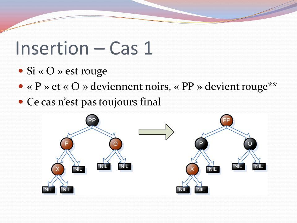 Insertion – Cas 1 Si « O » est rouge « P » et « O » deviennent noirs, « PP » devient rouge** Ce cas nest pas toujours final