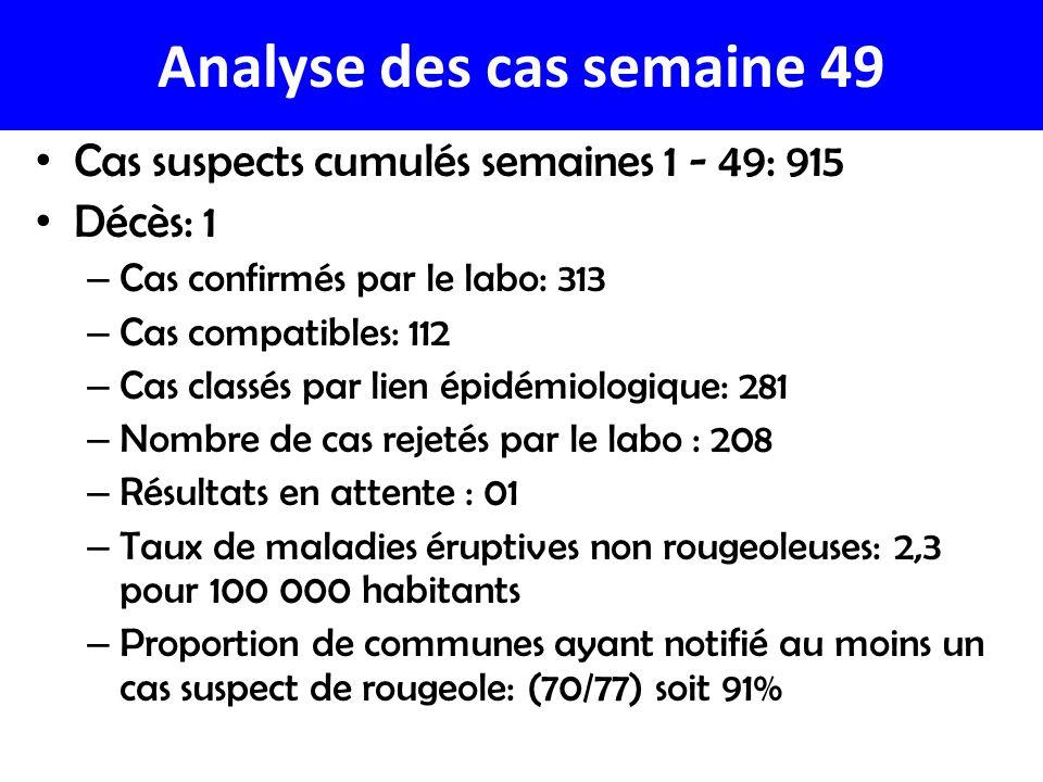 Analyse des cas semaine 49 Cas suspects cumulés semaines 1 - 49: 915 Décès: 1 – Cas confirmés par le labo: 313 – Cas compatibles: 112 – Cas classés pa