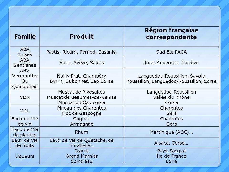 FamilleProduit Région française correspondante ABA Anisés Pastis, Ricard, Pernod, Casanis,Sud Est PACA ABA Gentianes Suze, Avèze, SalersJura, Auvergne
