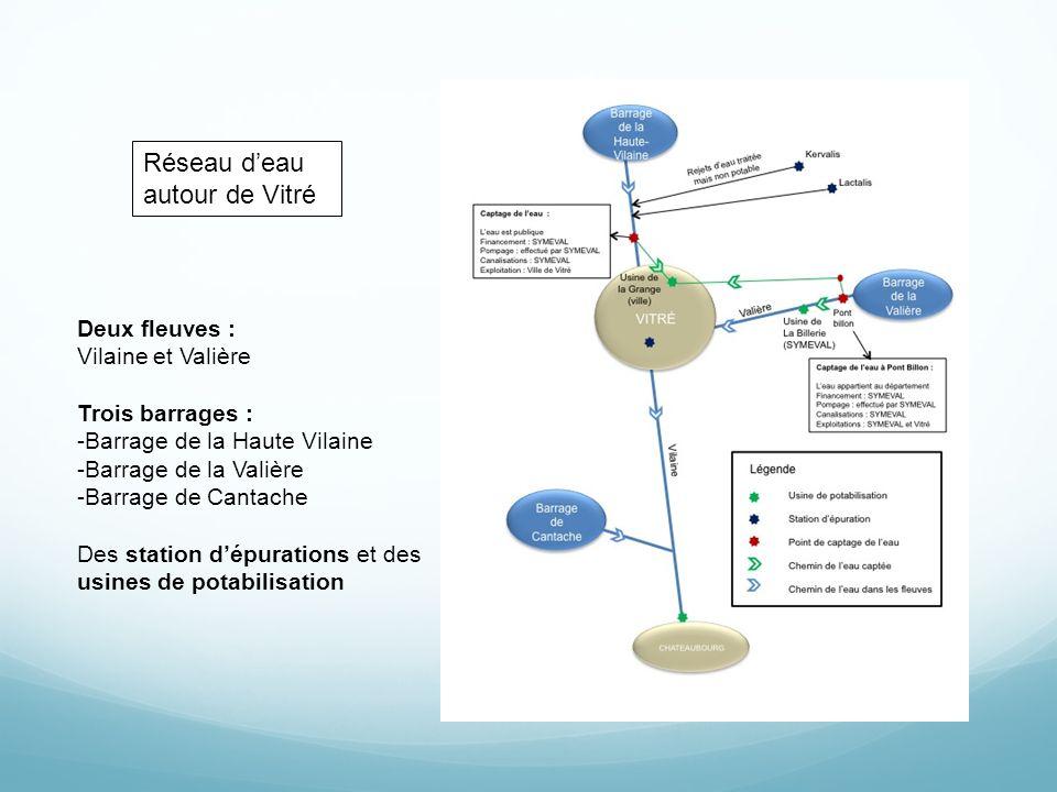 Réseau deau autour de Vitré Deux fleuves : Vilaine et Valière Trois barrages : -Barrage de la Haute Vilaine -Barrage de la Valière -Barrage de Cantach