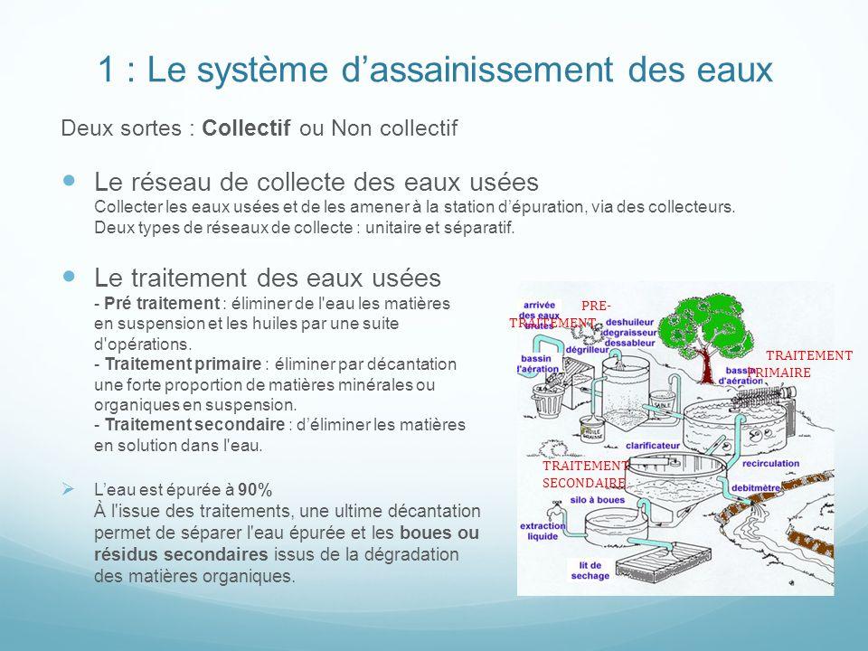 1 : Le système dassainissement des eaux Deux sortes : Collectif ou Non collectif Le réseau de collecte des eaux usées Collecter les eaux usées et de les amener à la station dépuration, via des collecteurs.