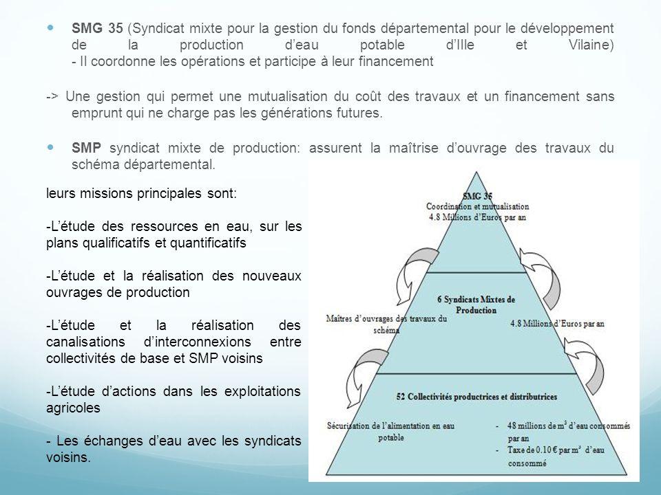 SMG 35 (Syndicat mixte pour la gestion du fonds départemental pour le développement de la production deau potable dIlle et Vilaine) - Il coordonne les