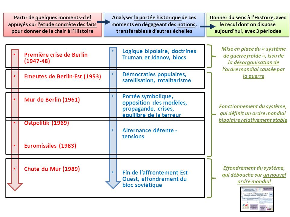 Première crise de Berlin (1947-48) Emeutes de Berlin-Est (1953) Mur de Berlin (1961) Ostpolitik (1969) Euromissiles (1983) Chute du Mur (1989) Logique
