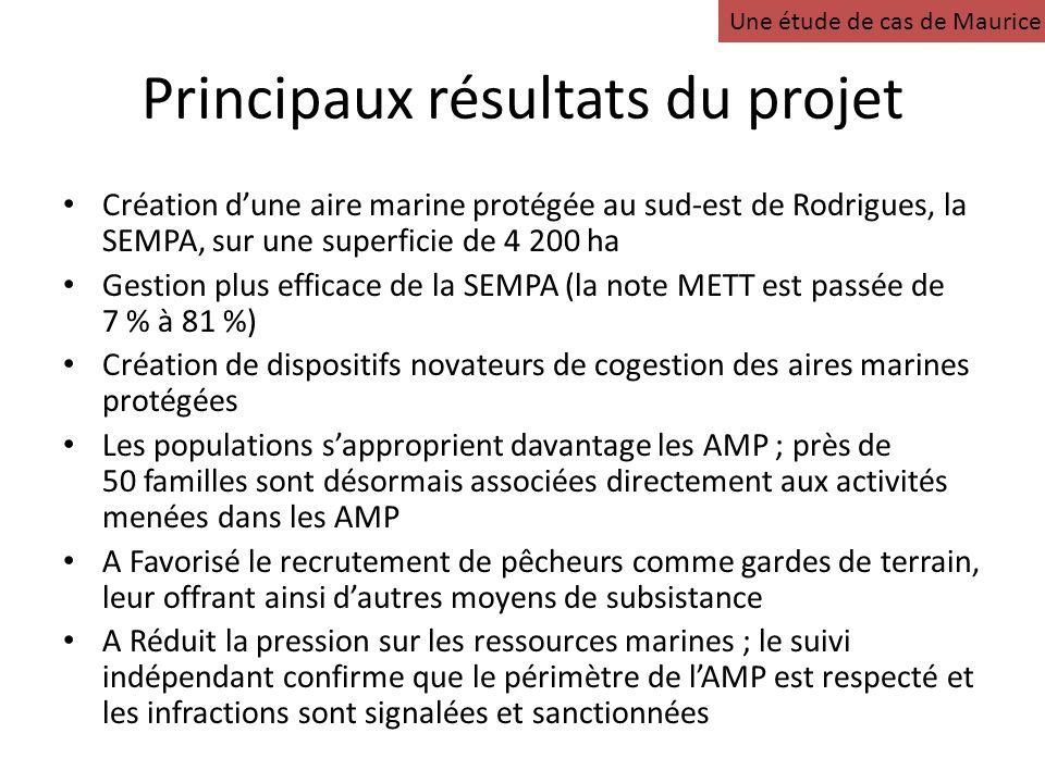 Principaux résultats du projet Création dune aire marine protégée au sud-est de Rodrigues, la SEMPA, sur une superficie de 4 200 ha Gestion plus efficace de la SEMPA (la note METT est passée de 7 % à 81 %) Création de dispositifs novateurs de cogestion des aires marines protégées Les populations sapproprient davantage les AMP ; près de 50 familles sont désormais associées directement aux activités menées dans les AMP A Favorisé le recrutement de pêcheurs comme gardes de terrain, leur offrant ainsi dautres moyens de subsistance A Réduit la pression sur les ressources marines ; le suivi indépendant confirme que le périmètre de lAMP est respecté et les infractions sont signalées et sanctionnées Une étude de cas de Maurice