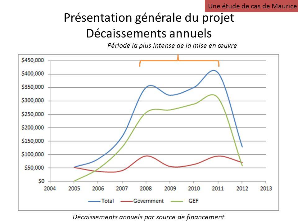 Présentation générale du projet Décaissements annuels Décaissements annuels par source de financement Période la plus intense de la mise en œuvre Une