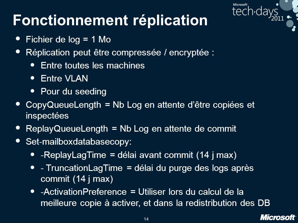 14 Fonctionnement réplication Fichier de log = 1 Mo Réplication peut être compressée / encryptée : Entre toutes les machines Entre VLAN Pour du seeding CopyQueueLength = Nb Log en attente dêtre copiées et inspectées ReplayQueueLength = Nb Log en attente de commit Set-mailboxdatabasecopy: -ReplayLagTime = délai avant commit (14 j max) - TruncationLagTime = délai du purge des logs après commit (14 j max) -ActivationPreference = Utiliser lors du calcul de la meilleure copie à activer, et dans la redistribution des DB
