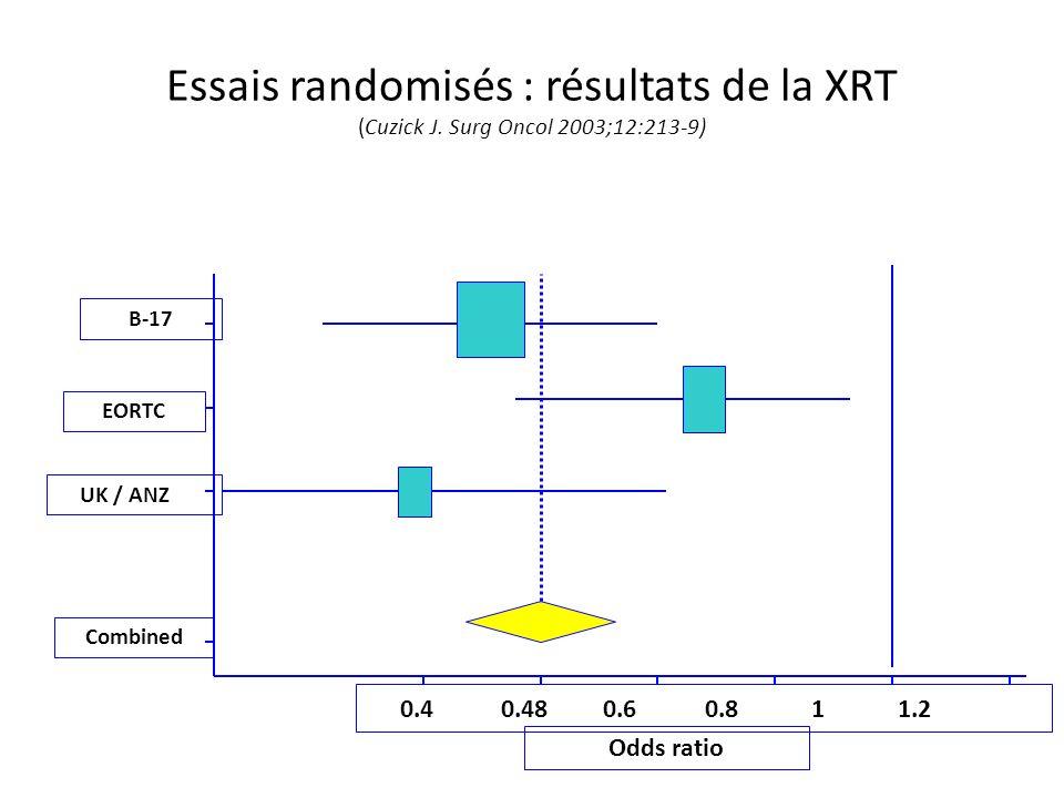Essais randomisés : résultats de la XRT (Cuzick J.