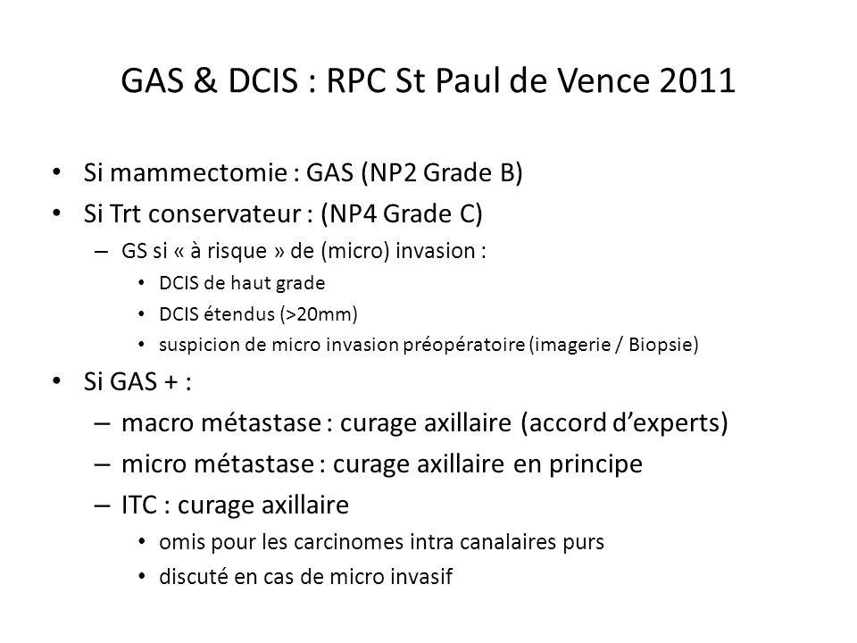 GAS & DCIS : RPC St Paul de Vence 2011 Si mammectomie : GAS (NP2 Grade B) Si Trt conservateur : (NP4 Grade C) – GS si « à risque » de (micro) invasion : DCIS de haut grade DCIS étendus (>20mm) suspicion de micro invasion préopératoire (imagerie / Biopsie) Si GAS + : – macro métastase : curage axillaire (accord dexperts) – micro métastase : curage axillaire en principe – ITC : curage axillaire omis pour les carcinomes intra canalaires purs discuté en cas de micro invasif