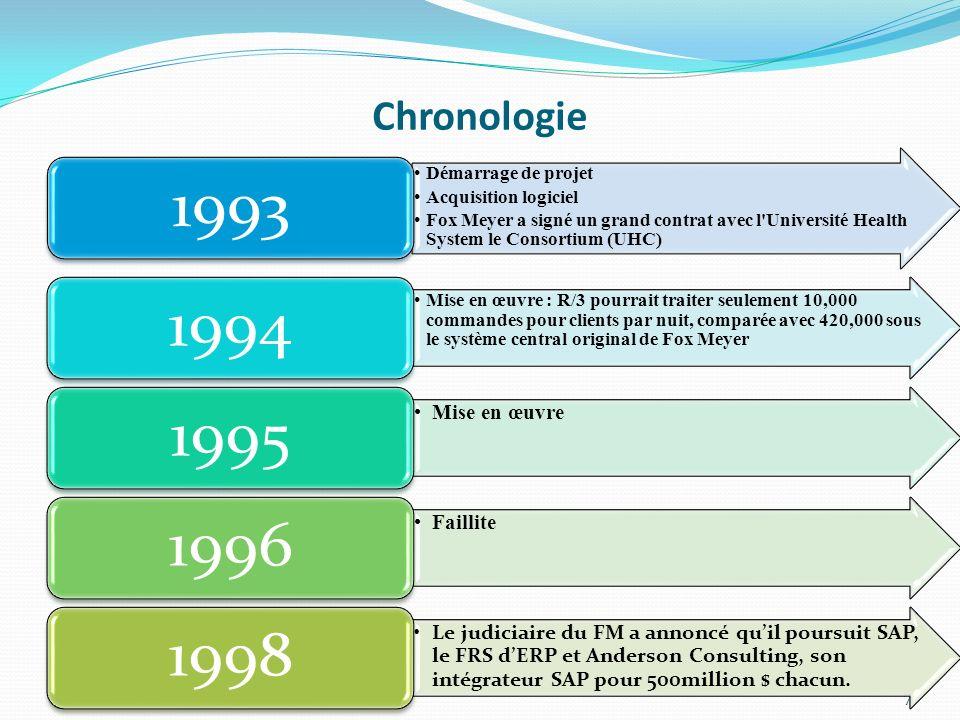 Chronologie 7 Démarrage de projet Acquisition logiciel Fox Meyer a signé un grand contrat avec l'Université Health System le Consortium (UHC) 1993 Mis