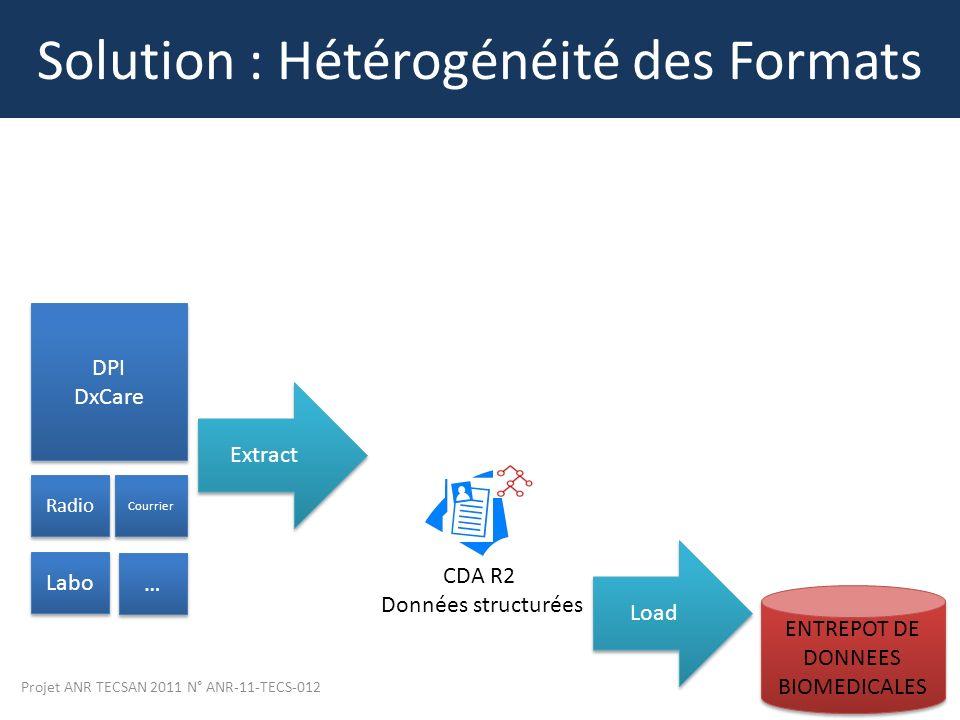 Projet ANR TECSAN 2011 N° ANR-11-TECS-012 12 Solution : Hétérogénéité des Formats DPI DxCare DPI DxCare Radio Courrier Labo … … Extract CDA R2 Données