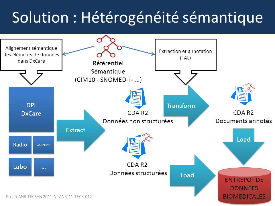 Projet ANR TECSAN 2011 N° ANR-11-TECS-012 14 Solution : Hétérogénéité sémantique DPI DxCare DPI DxCare Radio Courrier Labo … … Extract CDA R2 Données