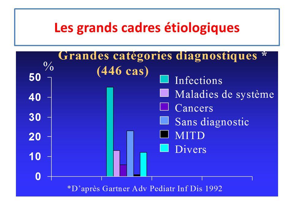 Les autre maladies inflammatoires Fille,âgée de plus de 10 ans Fièvre prolongée isolée ou non Leucopénie ou normopénie VS élevée et CRP basse L E D