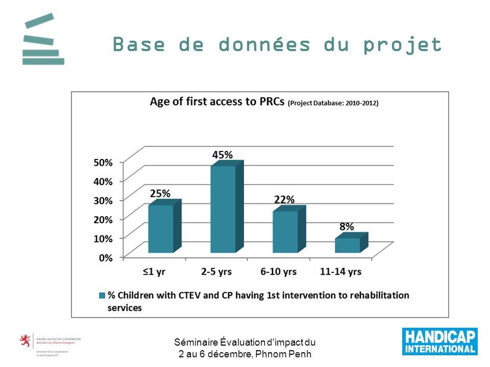 Base de données du projet Séminaire Évaluation d'impact du 2 au 6 décembre, Phnom Penh