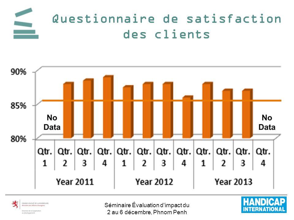 Questionnaire de satisfaction des clients Séminaire Évaluation d'impact du 2 au 6 décembre, Phnom Penh