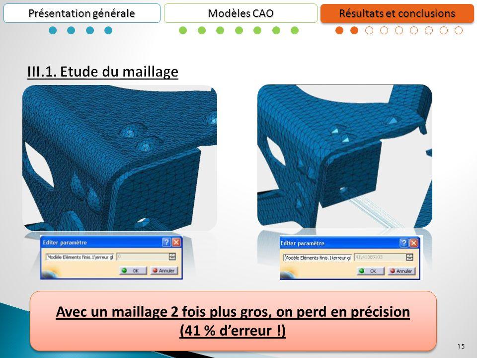 15 Présentation générale Résultats et conclusions Modèles CAO Avec un maillage 2 fois plus gros, on perd en précision (41 % derreur !) Avec un maillage 2 fois plus gros, on perd en précision (41 % derreur !)