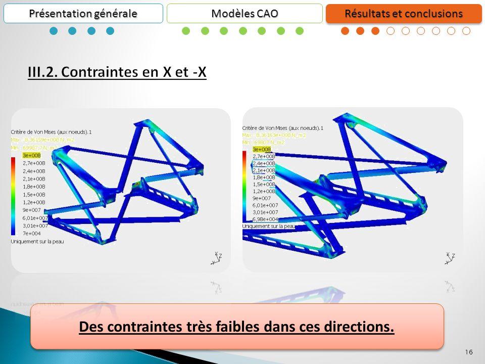 16 Présentation générale Résultats et conclusions Modèles CAO Des contraintes très faibles dans ces directions.