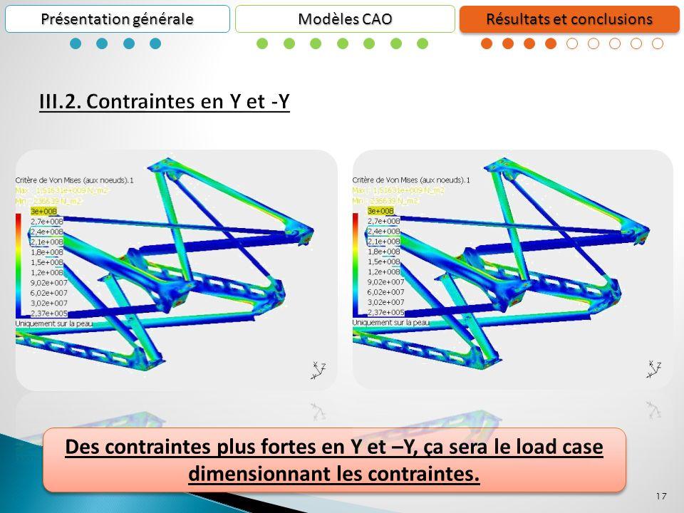 17 Présentation générale Résultats et conclusions Modèles CAO Des contraintes plus fortes en Y et –Y, ça sera le load case dimensionnant les contraintes.