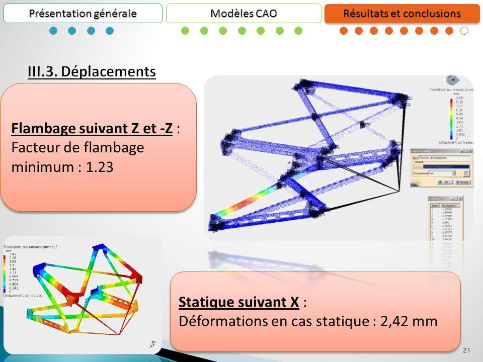 21 Présentation générale Résultats et conclusions Modèles CAO Flambage suivant Z et -Z : Facteur de flambage minimum : 1.23 Flambage suivant Z et -Z : Facteur de flambage minimum : 1.23 Statique suivant X : Déformations en cas statique : 2,42 mm Statique suivant X : Déformations en cas statique : 2,42 mm