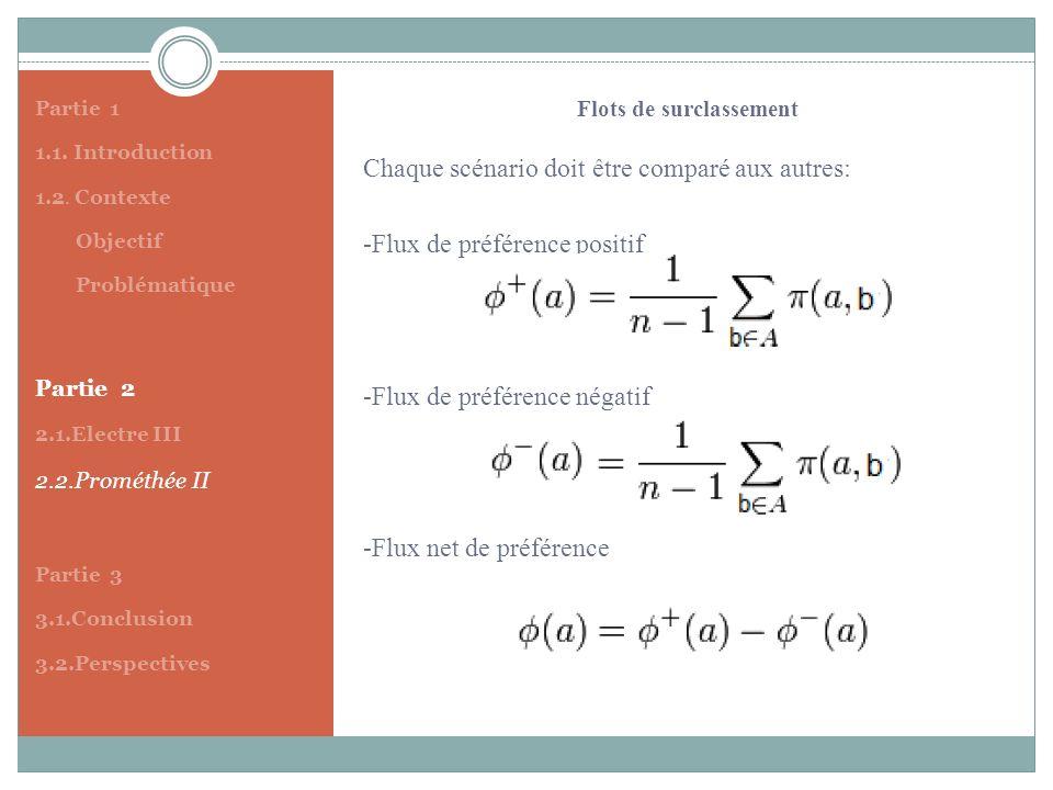 Partie 1 1.1. Introduction 1.2. Contexte Objectif Problématique Partie 2 2.1.Electre III 2.2.Prométhée II Partie 3 3.1.Conclusion 3.2.Perspectives Cha