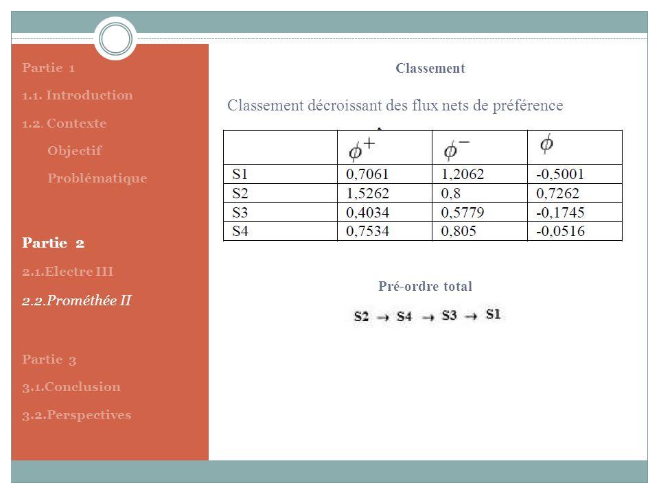 Partie 1 1.1. Introduction 1.2. Contexte Objectif Problématique Partie 2 2.1.Electre III 2.2.Prométhée II Partie 3 3.1.Conclusion 3.2.Perspectives Cla