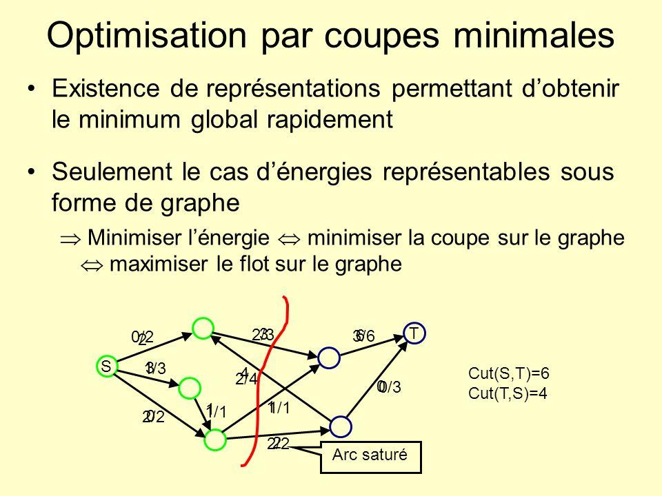Optimisation par coupes minimales Existence de représentations permettant dobtenir le minimum global rapidement Seulement le cas dénergies représentab