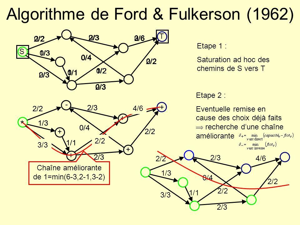 2/2 1/3 0/3 2/3 0/4 1/2 0/3 3/6 0/2 1/1 2/2 1/3 2/3 0/4 1/2 2/3 3/6 2/2 1/1 Algorithme de Ford & Fulkerson (1962) S T 0/2 0/3 0/4 0/2 0/3 0/6 0/2 0/1