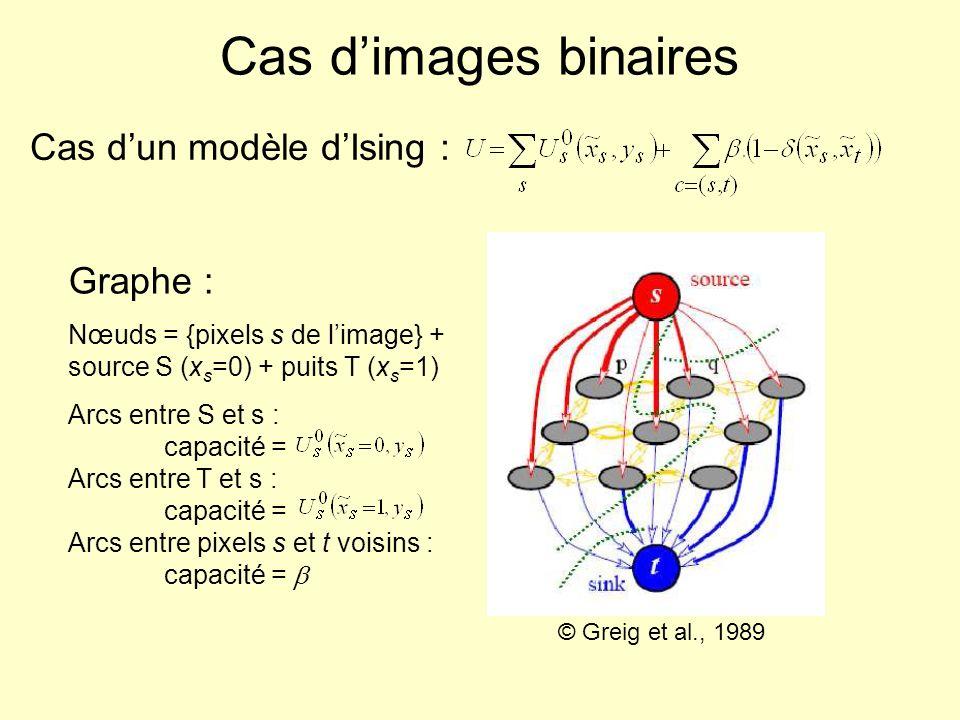 Cas dimages binaires Graphe : Nœuds = {pixels s de limage} + source S (x s =0) + puits T (x s =1) Arcs entre S et s : capacité = Arcs entre T et s : c