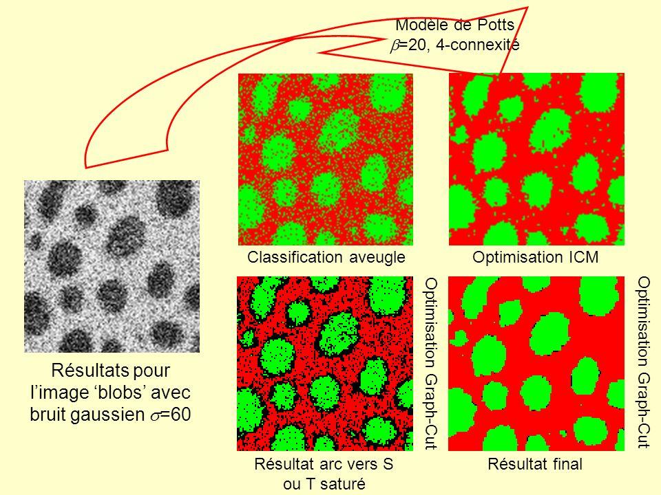 Résultats pour limage blobs avec bruit gaussien =60 Optimisation ICM Résultat final Classification aveugle Résultat arc vers S ou T saturé Modèle de P