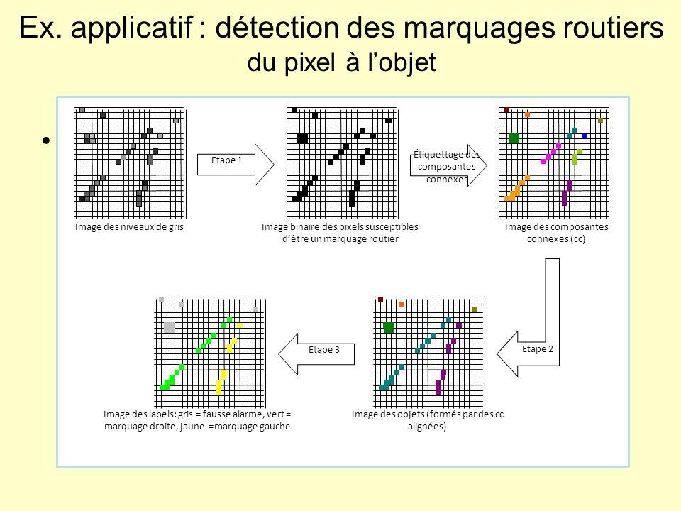 Classification MRF à 3 niveaux : du pixel à l'objet. à chaque niveau, 1 MRF modélise les informations a priori sur les interactions –Niveau pixel : in