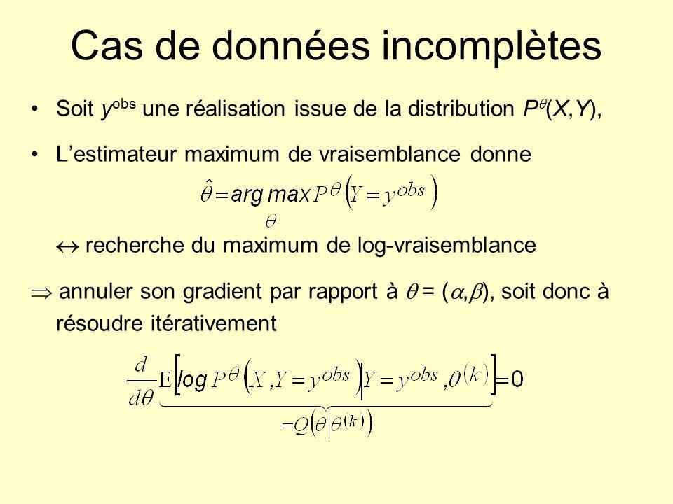 Cas de données incomplètes Soit y obs une réalisation issue de la distribution P (X,Y), Lestimateur maximum de vraisemblance donne recherche du maximu