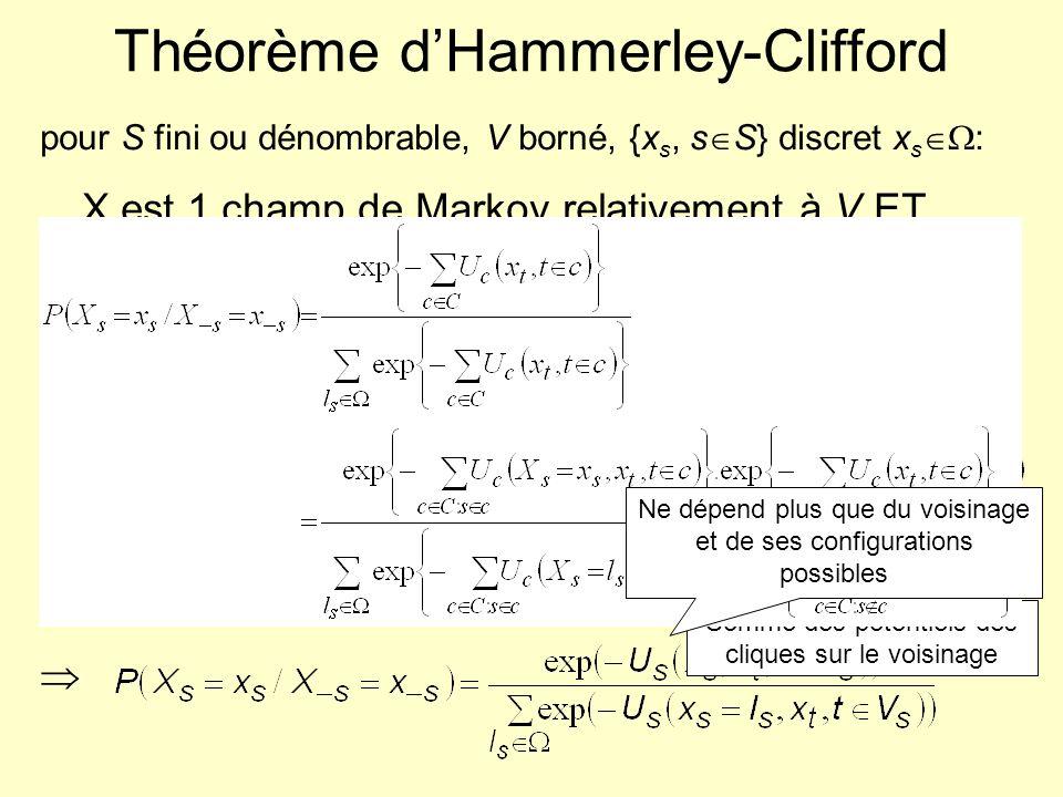 Tirage de réalisations d1 champ de Gibbs dénergie U(x)/T Algorithme de Metropolis (1953) A partir de x 0 la configuration initiale, Répéter à linfini : x k étant la configuration courante Pour tous les sites s S : –tirer l s selon la loi uniforme dans, –poser x t = x t k, t S:t s, et x s = l s, –calculer U = –si U < 0 alors –sinon : »tirer z selon la loi uniforme dans [0,1] »si z < exp(- U / T), alors