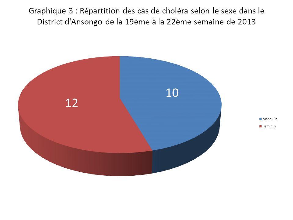 Graphique 4 : Répartition des cas et décès de choléra selon la résidence dans le District d Ansongo de la 19ème à la 22ème semaine de 2013