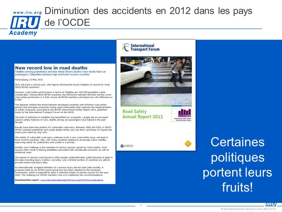 3 Diminution des accidents en 2012 dans les pays de lOCDE Certaines politiques portent leurs fruits!
