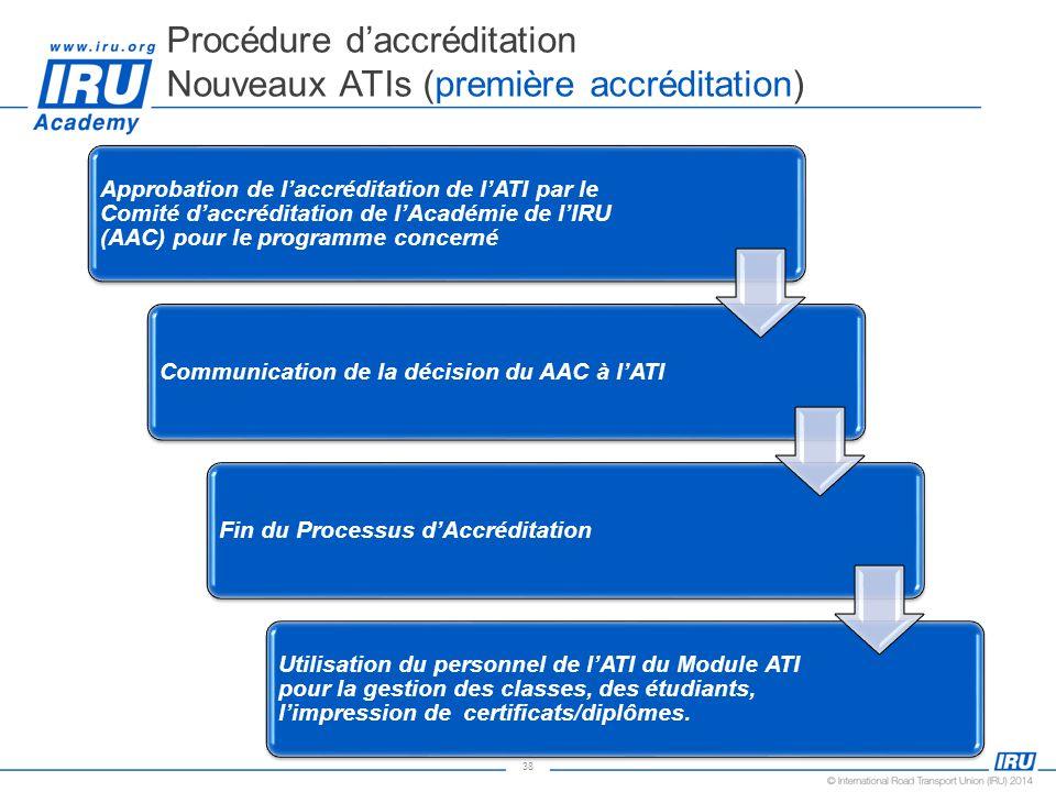 38 Procédure daccréditation Nouveaux ATIs (première accréditation) Approbation de laccréditation de lATI par le Comité daccréditation de lAcadémie de