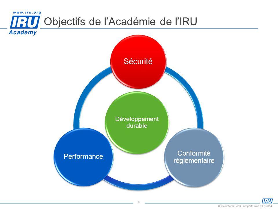 8 Objectifs de lAcadémie de lIRU Développement durable Sécurité Conformité réglementaire Performance