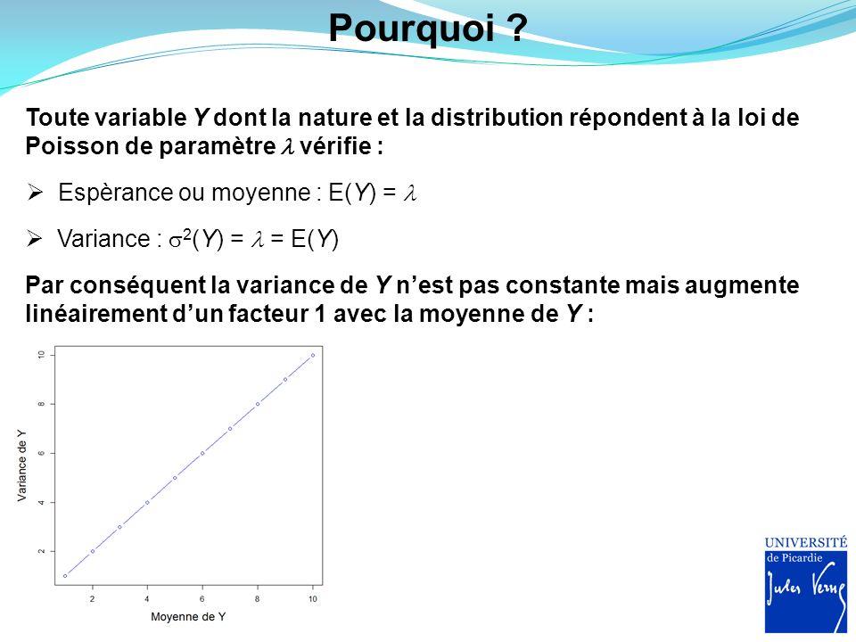Pourquoi ? Toute variable Y dont la nature et la distribution répondent à la loi de Poisson de paramètre vérifie : Espèrance ou moyenne : E(Y) = Varia